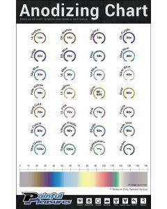 "Titanium Anodizing Chart – 11"" x 17"" Poster"
